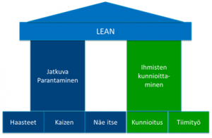 Lean-ajattelun perusteet